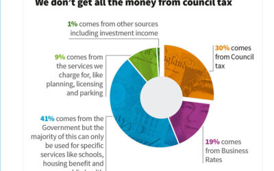 COVID & Cornwall Council Budget – Have Your Say