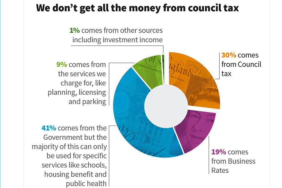 Council Budget Infogram